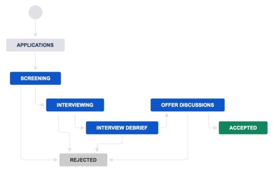 Recruitment+workflow