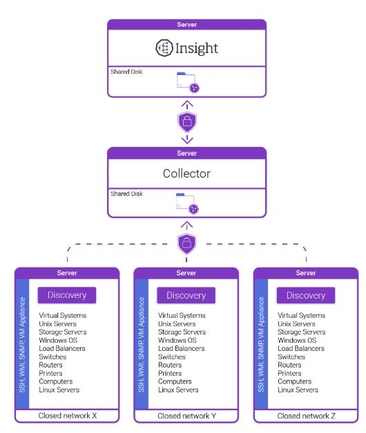 معماری استخراج اطلاعات در شبکههای بسته توسط Insight Discovery