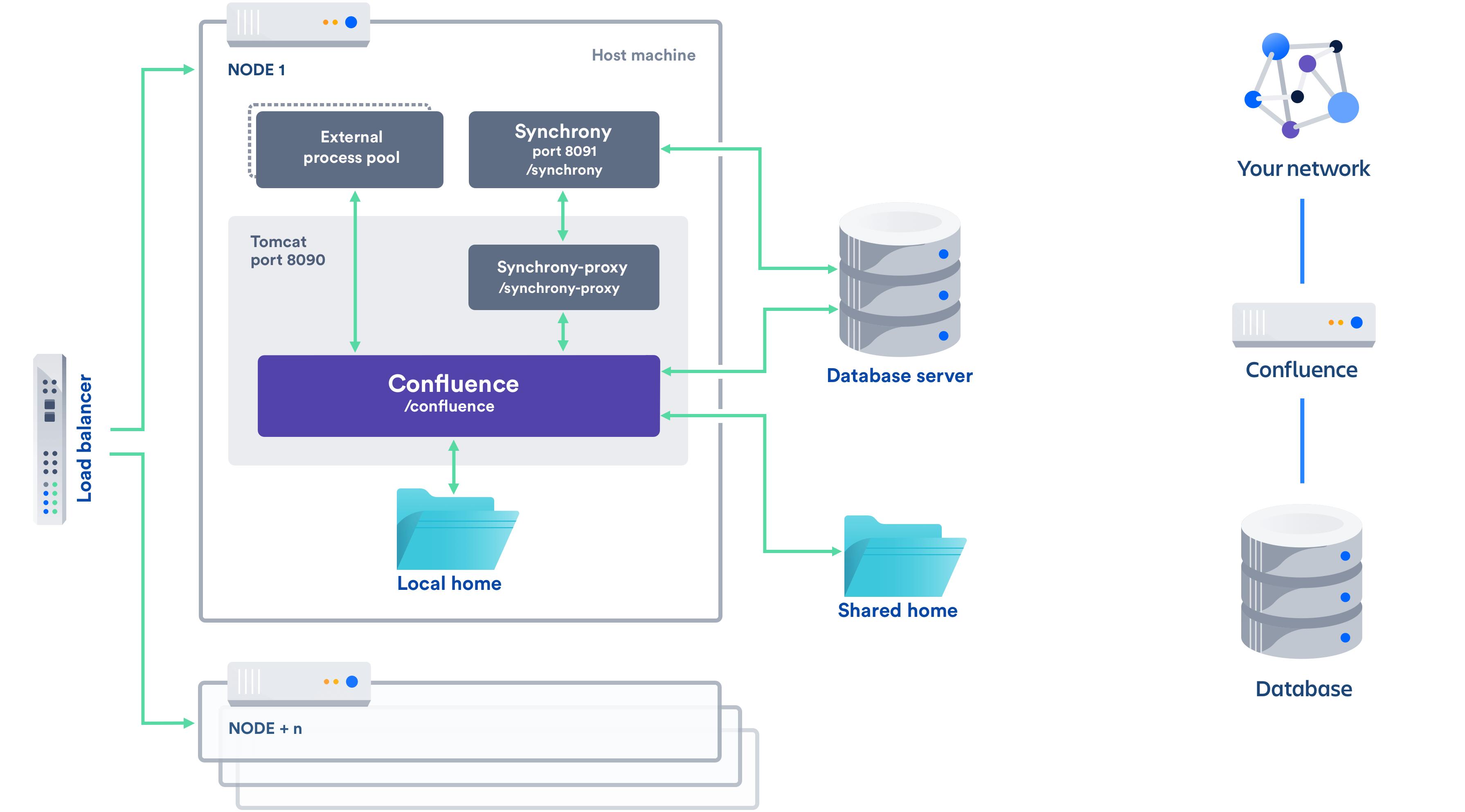 confluence data center vs server stracture